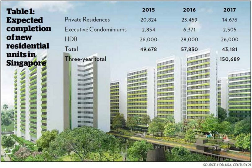expected completion of new residential units in singapore