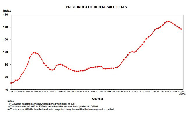 Price Index of HDB Resale flats