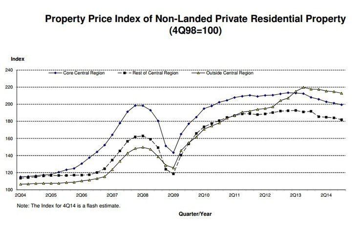 Property Price Index of Residential Property